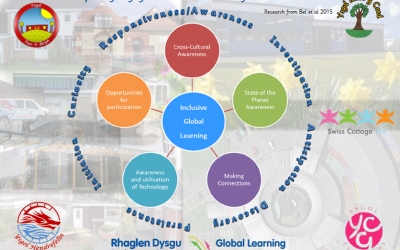 A Framework for Inclusive Global Learning