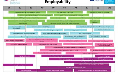 Employability Progression Planner